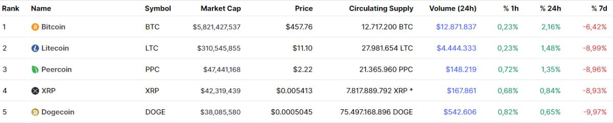 Top Cryptocurrencies, May 2014 according to Criptomarketcap