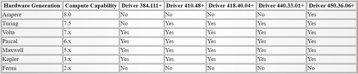 Compute Capability to CUDA Nvidia Driver Table