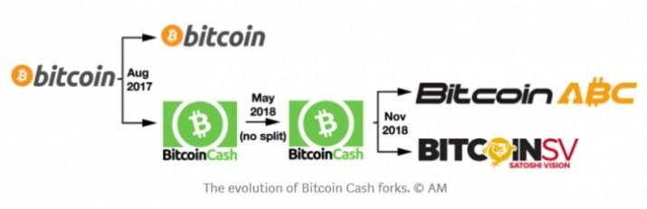 bitcoin cash, bch, hardfork