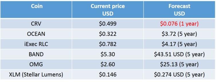 future price