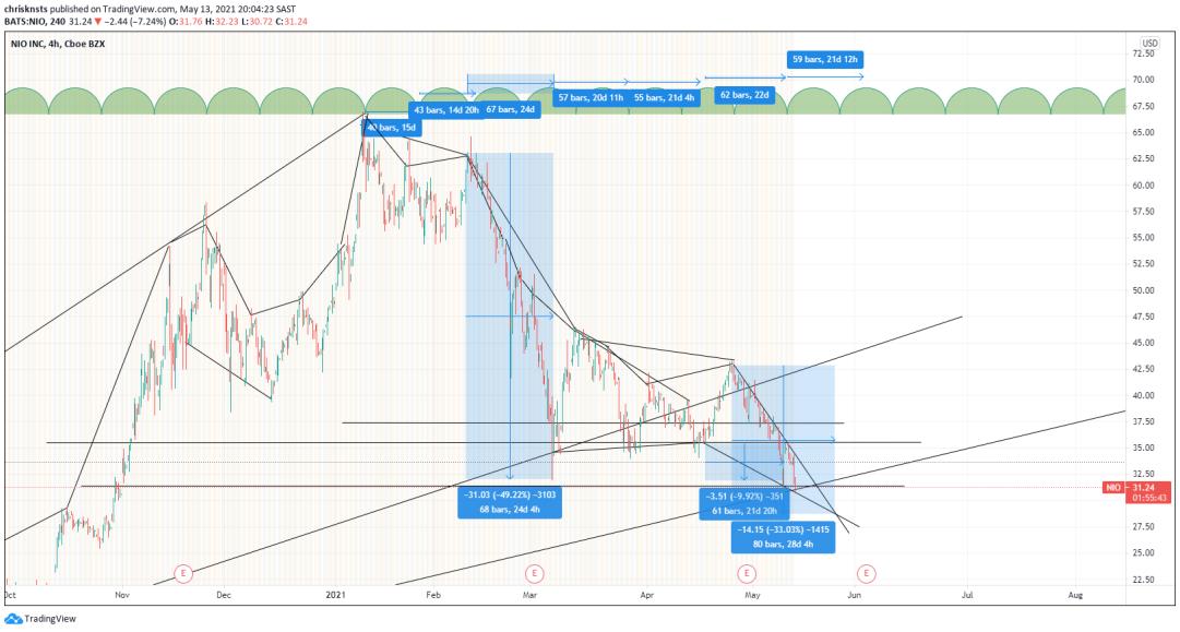 https://www.tradingview.com/chart/QfGn3z6w/