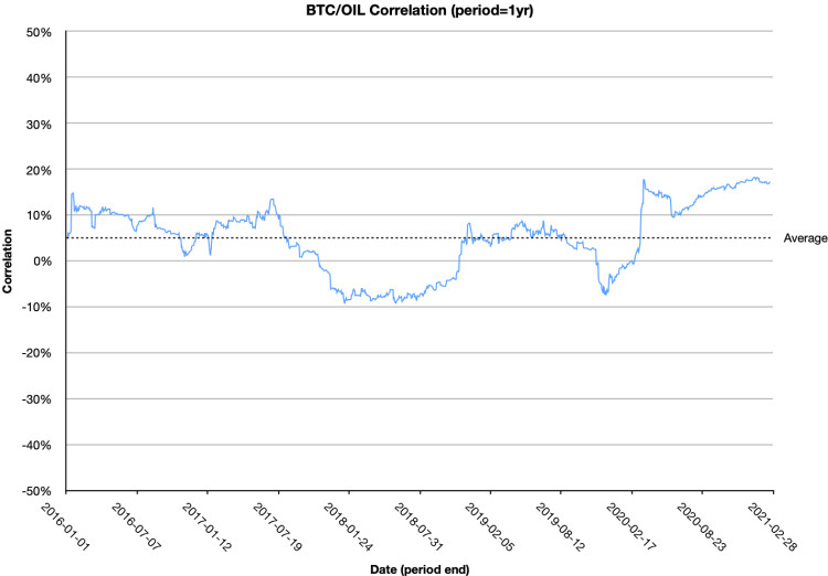 One year rolling correlation between Bitcoin and Oil