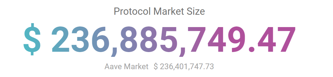 Aave market size