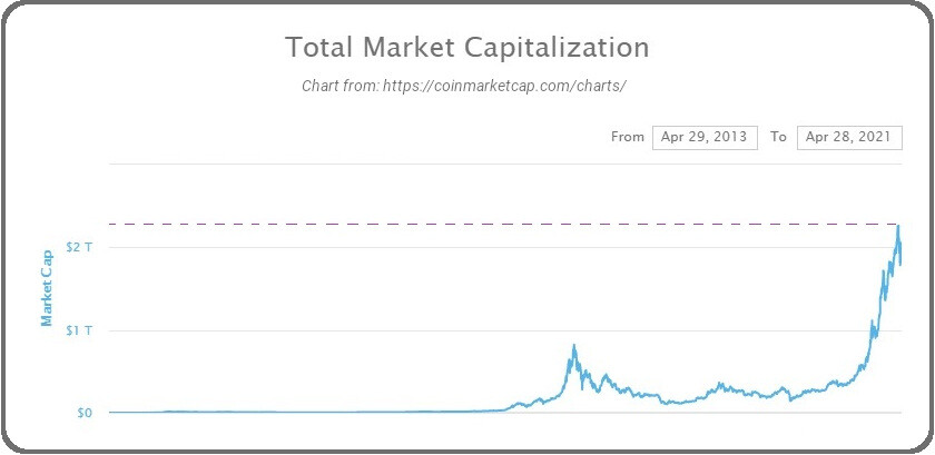 Cryptocurrency total market cap chart