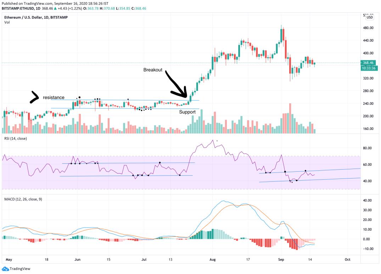 crypto chart bitcoin ethereum cryptocurrency ripple polkadot