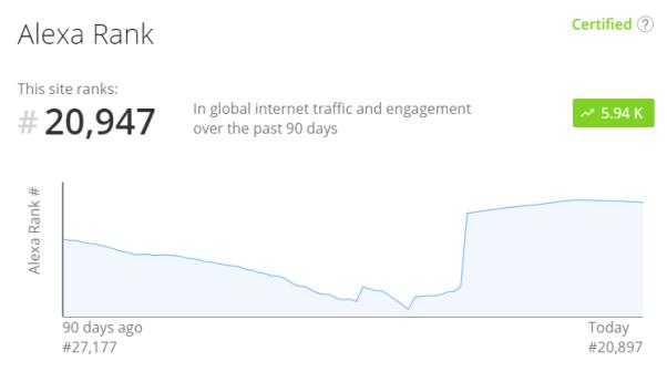 publish0x alexa.com stats