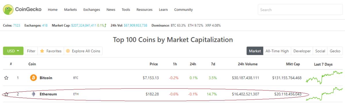 eth, market cap