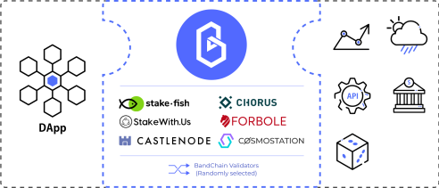 Band Protocol Connects Dapps and real-world data.
