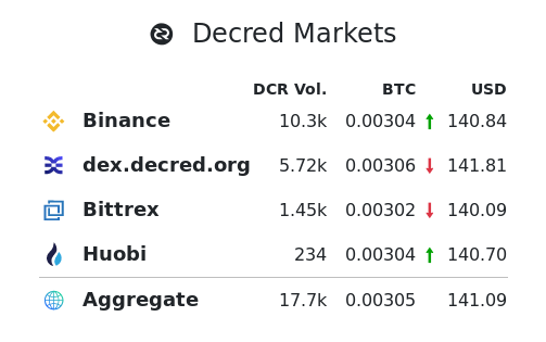 DCRDEX volume finally exposed