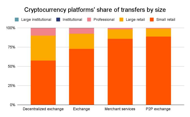 Chainalysis review of platforms by size