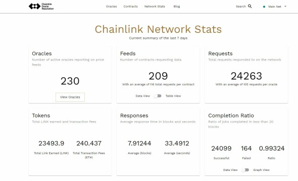 Statistics to Oracle nodes fully visible on https://www.reputation.link/chainlink