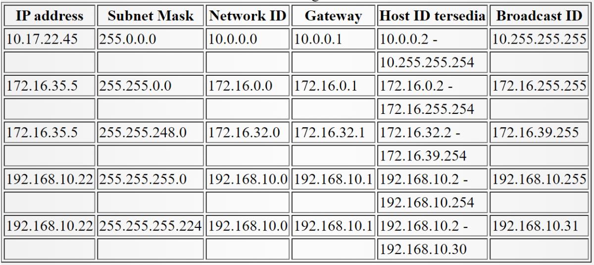 Table 2.1 IP address class (Sutanta, 2005)