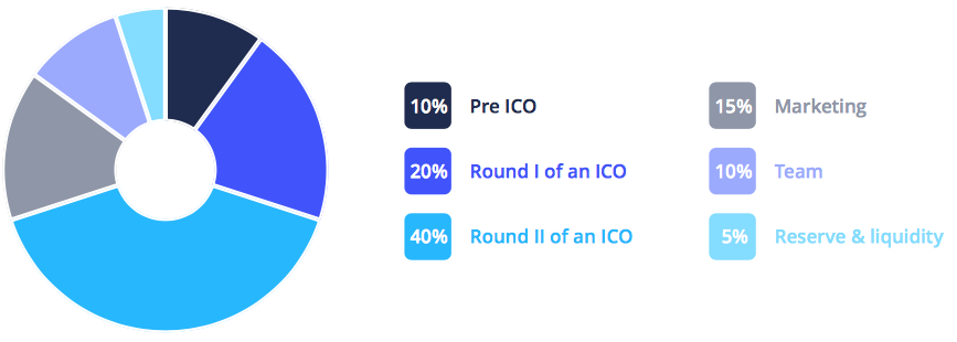 token allocation