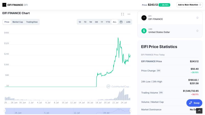 Coinmarketcap, EIFI price in $ over 3 months