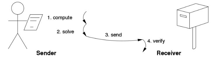 Source- Wikipedia