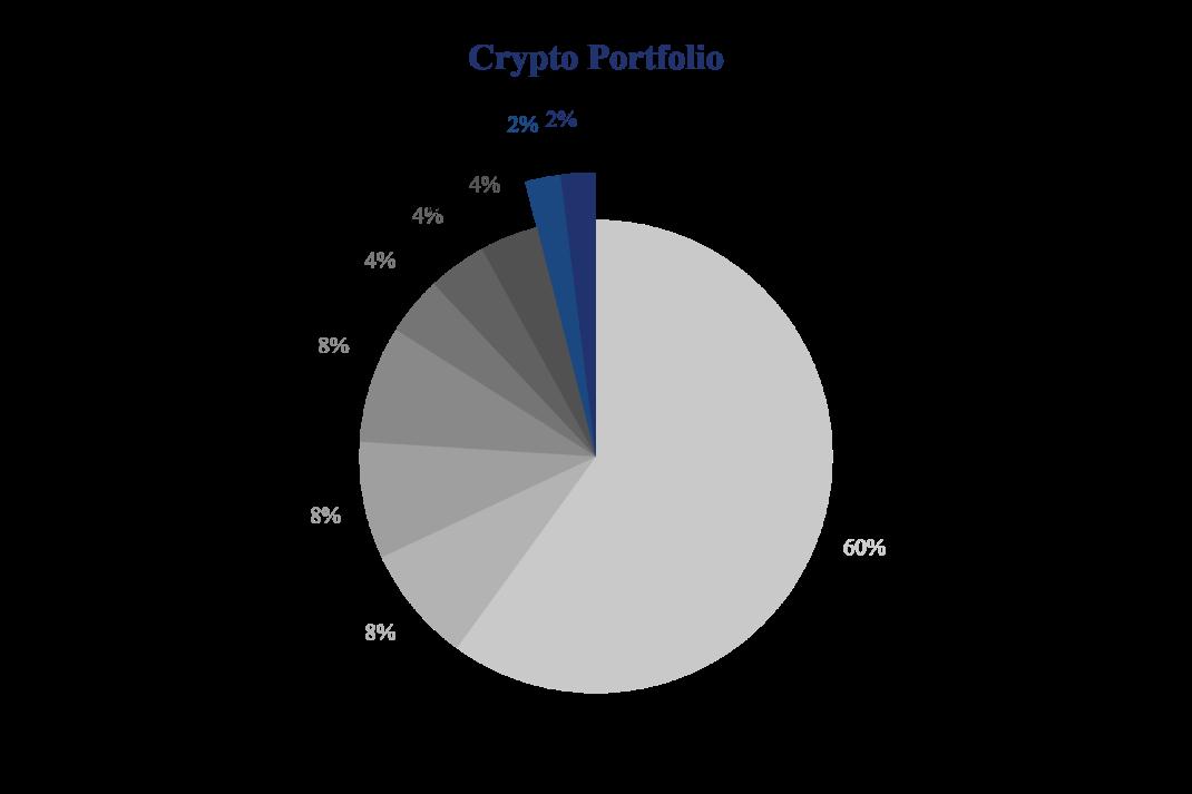 crypto portfolio