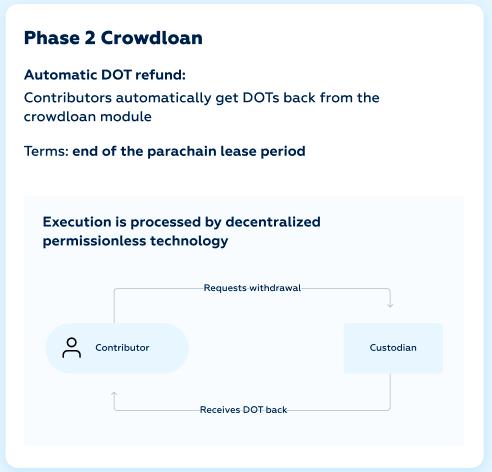 Crowdloan risk-free model