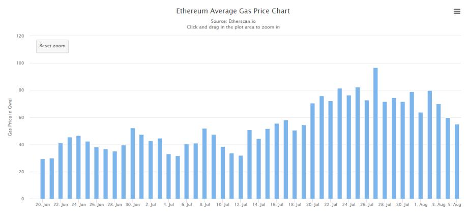 https://etherscan.io/chart/gasprice