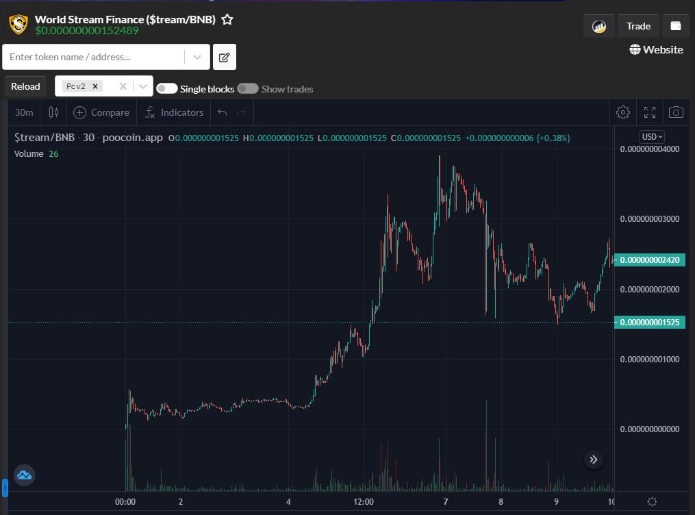 PooCoin Charts - World Stream Finance