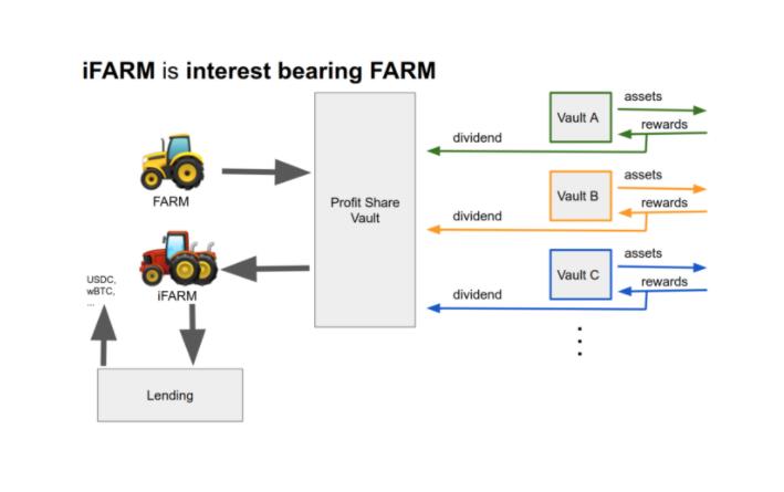 Harvest Finance
