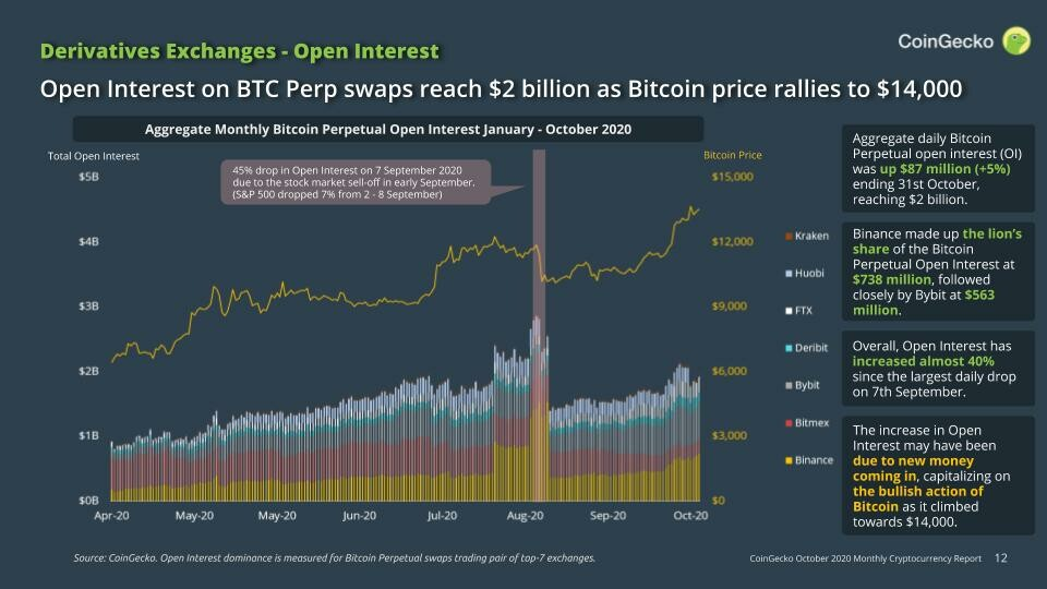 CoinGecko Bitcoin Perpetual Swaps