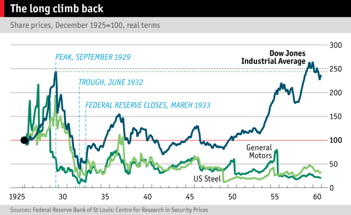 It Happened and it will happen again BOND Market Bottom out of 1933