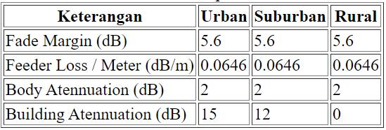 Tabel 3.3 Input 2