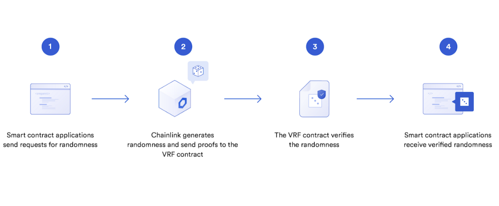 Chainlink VRF explained (https://chain.link)