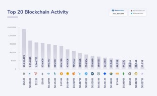 INSTAR's Block'tivity Ranking Keeps It Ahead of Heavyweights Such As Litecoin, Doge and Bitcoin Cash