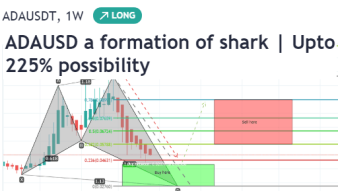 Cardano has formed a bullish Shark pattern and ready to hit 9 cents soon | Up to 225% expected