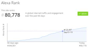 Uptrennd's Tremendous Rise in Alexa Ranking for September
