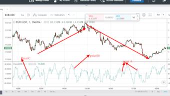 Chande Momentum Oscillator( CMO):How to analyze financial market using chande momentum oscillator indicator