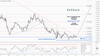 There is a trading opportunity to buy in VETETH on Binance Exchange