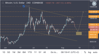 Bitcoin Inside Huge Corrective Structure