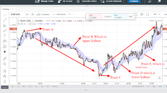Keltner channel:How to analyze the direction of the financial market using keltner channel
