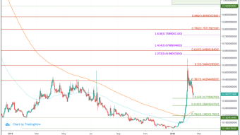ICON (ICX) Price Prediction 2020 - $1.00 Possible?