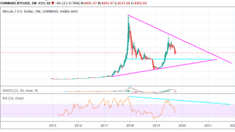 BITCOIN - Are we going to $6500? Let's take a look at the chart (Long Term Prediction)