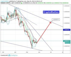 Status/Bitcoin (26 May) #SNT $SNT #BTC $BTC