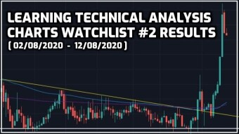 Learning Technical Analysis | Charts Watchlist #2 Results