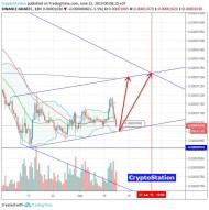 Cardano/Bitcoin (June 15) #ADA $ADA #BTC $BTC