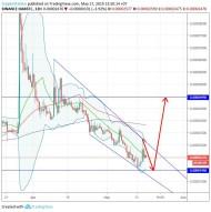 openANX/Bitcoin (17 May) #OAX $OAX #BTC $BTC