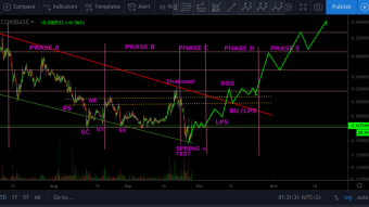 THIS is The Future Of Basic Attention Token - Technical Analysis BAT/USD