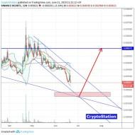 DigixDAO/Bitcoin (June 21) #DGD $DGD #BTC $BTC
