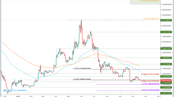 EOS (EOS) Price Prediction 2020 - $10.25 Possible?