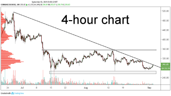 BCH/USD technical analysis: Bitcoin Cash breaks long term trendline from the on 4-hour chart