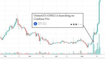 """""""Coinbase Effect"""" On OmiseGo: Is The Good Old Days of Coinbase Pump Back?"""