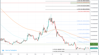 Zcash (ZEC) Price Prediction 2020 - $150 Possible?