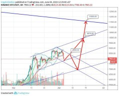 Bitcoin/Tether (June 4) #BTC $BTC #USDT $USDT
