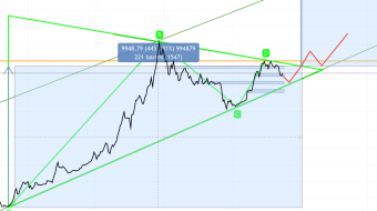 BTCUSD - Very large market review