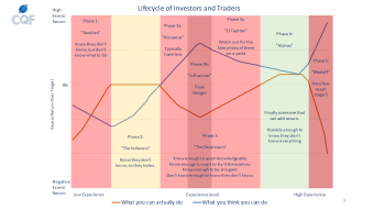 The Lifecycle (5 Types or Phases) of Investors and Traders